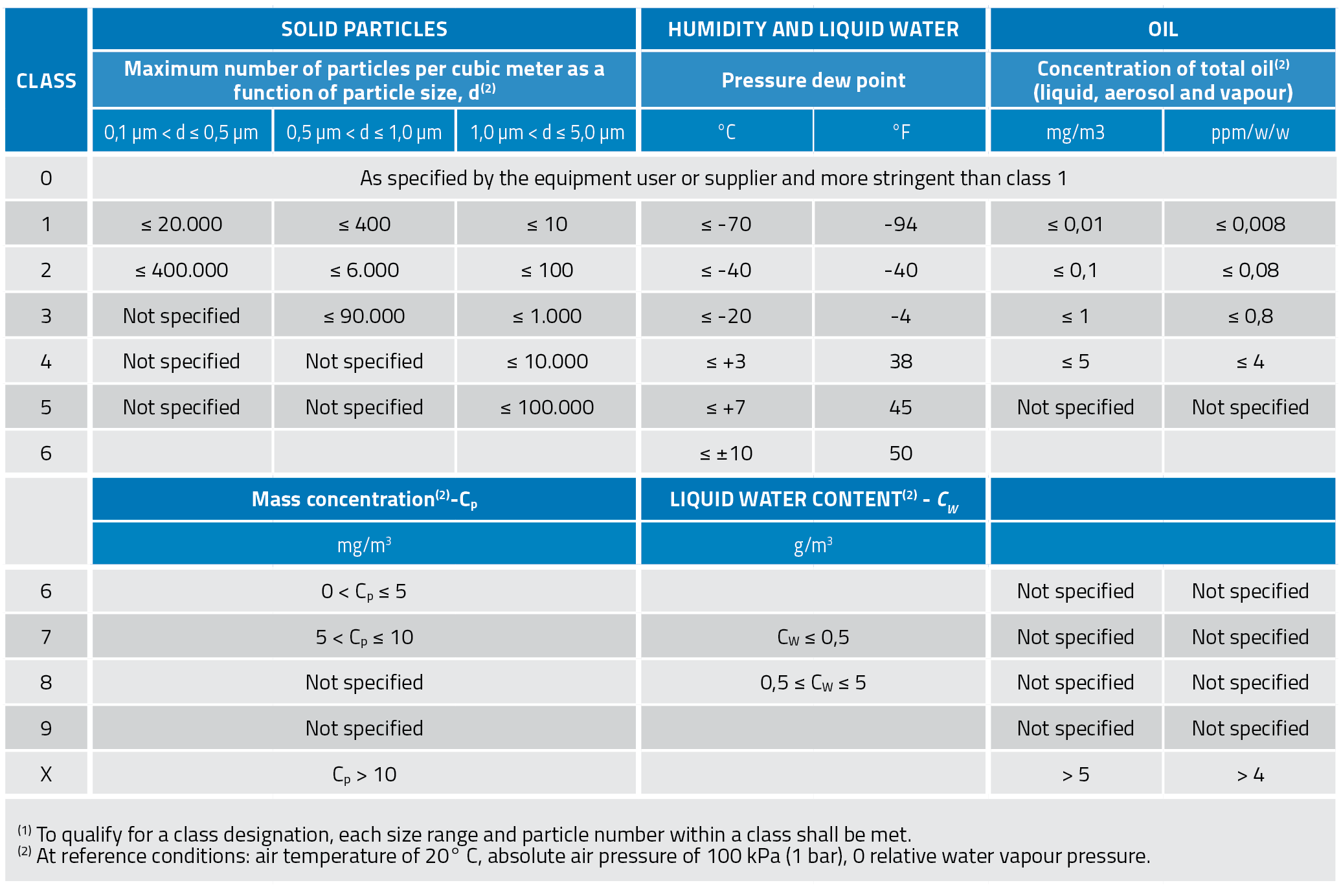 IAS Compressed Air Quality layout 201Compressed air contaminants and purity levels