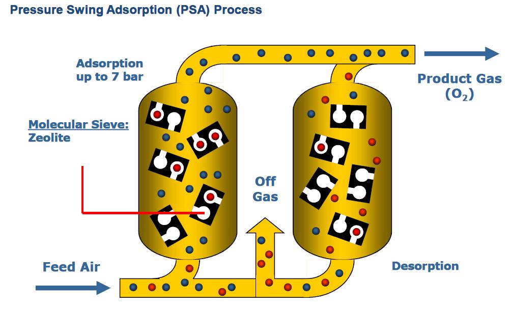 PSA Process